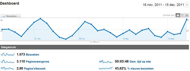 Blog maken analytics