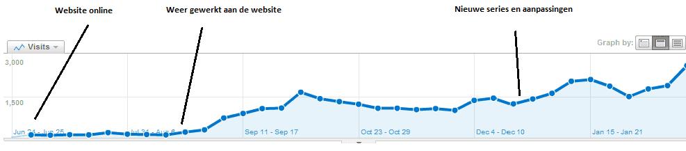 Bezoekersaantal niche website Serie
