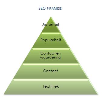 SEO Piramide