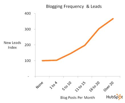 Bloggen en leads afbeelding