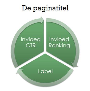 Title tag optimalisatie SEO waarom