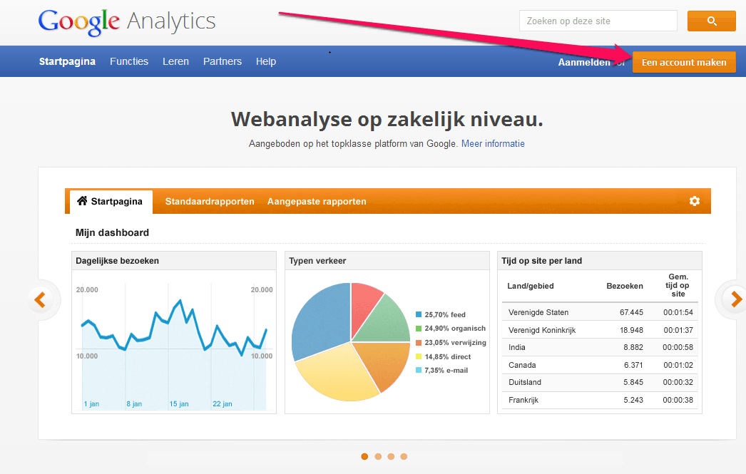 Homepage van Google Analytics