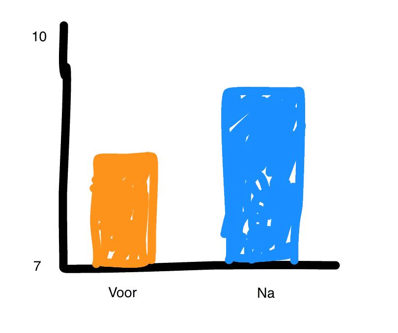 Kijk een grafiek. Dan moet het wel de waarheid zijn. Is wetenschap, weet je.