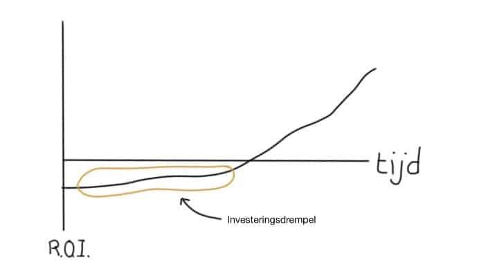 Investeringsdrempel