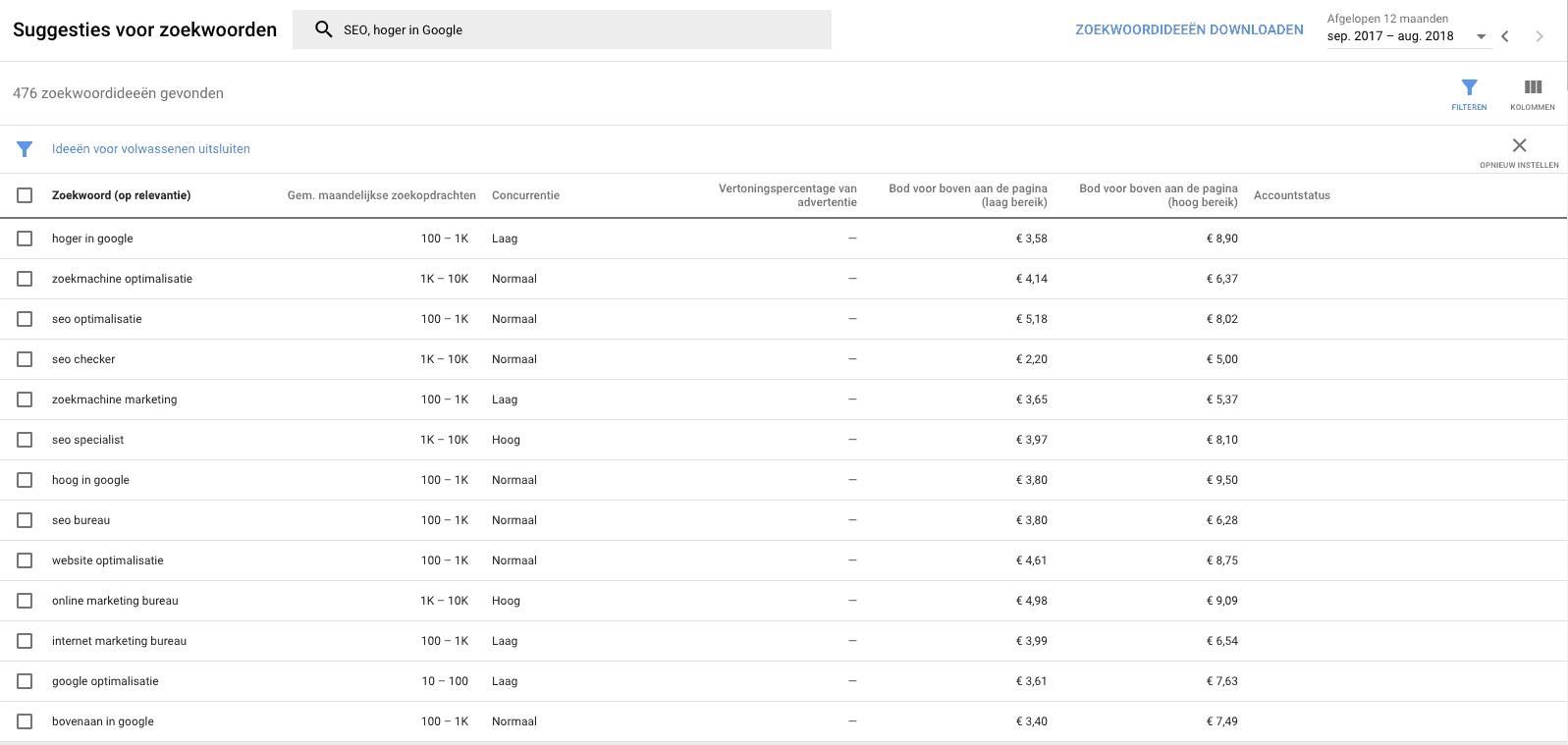Zoekwoordideeen zoekwoordplanner