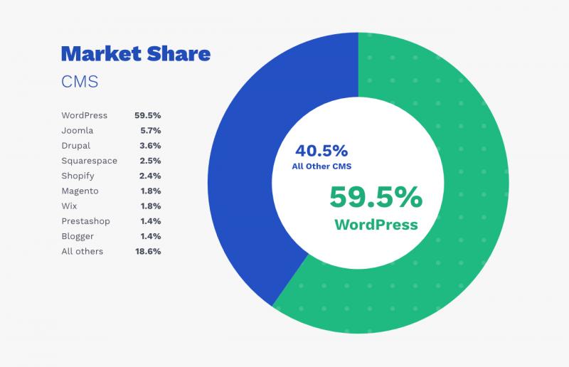 CMS Marktaandeel WordPress 59%